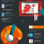 Google Play – Une infographie des articles plus plus populaires en 2014