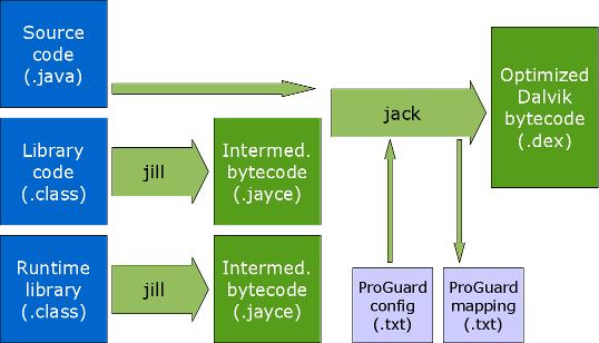 Jack&Jill build tool mechanism diagram