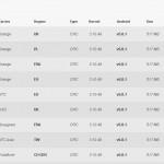 HTC One M9 – Le kernel source disponible sur le site HTC Dev