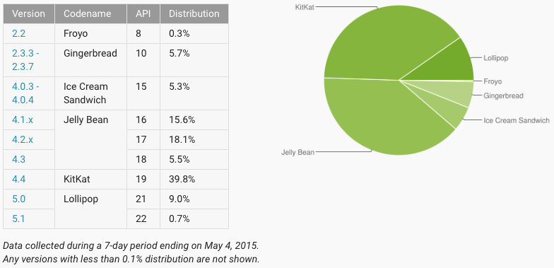 may2015androidstats